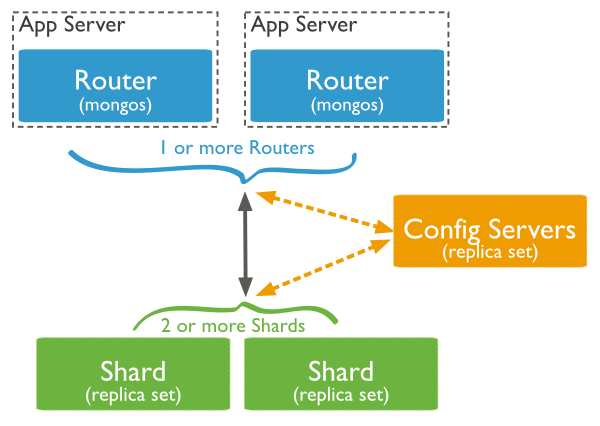 courses:a6m33li:sharded-cluster-production-architecture.png