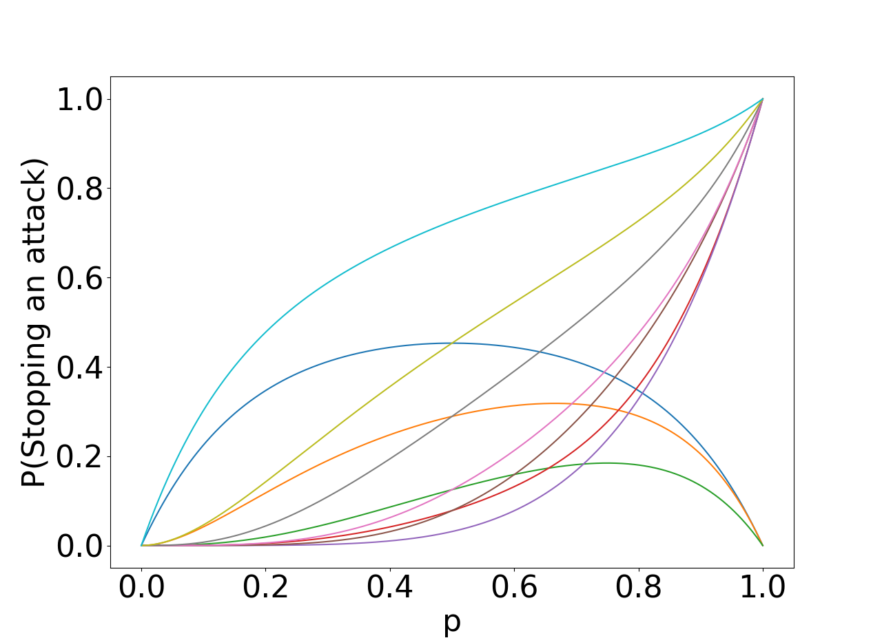 Plot of functions for all segments.