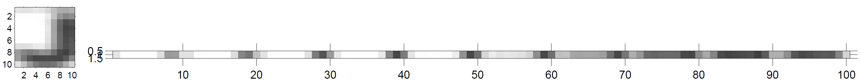 Pixels are represented by a row vector of concatenated columns. First comes the first column, then the second etc. It is obvious that dark columns of the letter J, which are in the extreme right part of the image, are at the end of the data vector.