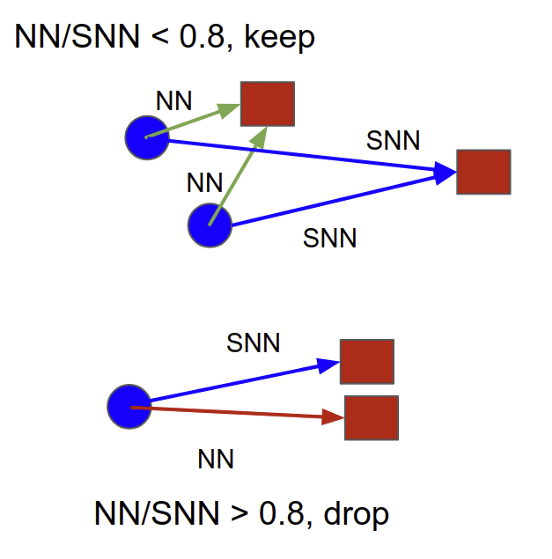 courses:mpv:labs:2_correspondence_problem:snn.png
