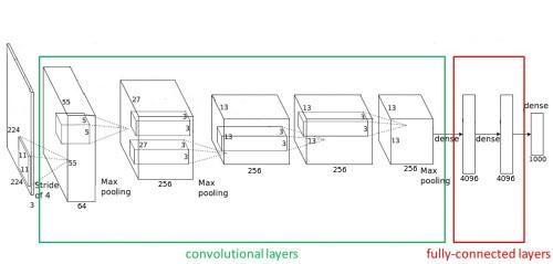 courses:mpv:labs:5_convolutional_networks:start [CourseWare Wiki]