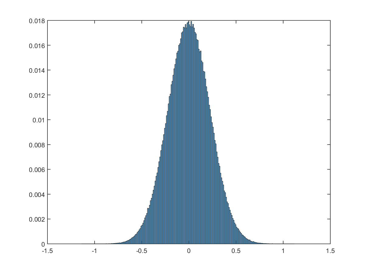 courses:b4m33dzo:labs:gaussianhistogram.png
