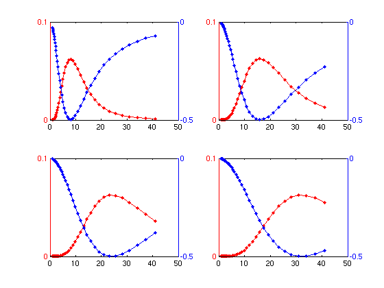 The response of differential operators in scale space in the middle of Gaussians.