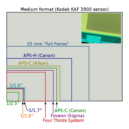 courses:a7b33dif:cviceni:camera-sensor-size-comparison.jpg